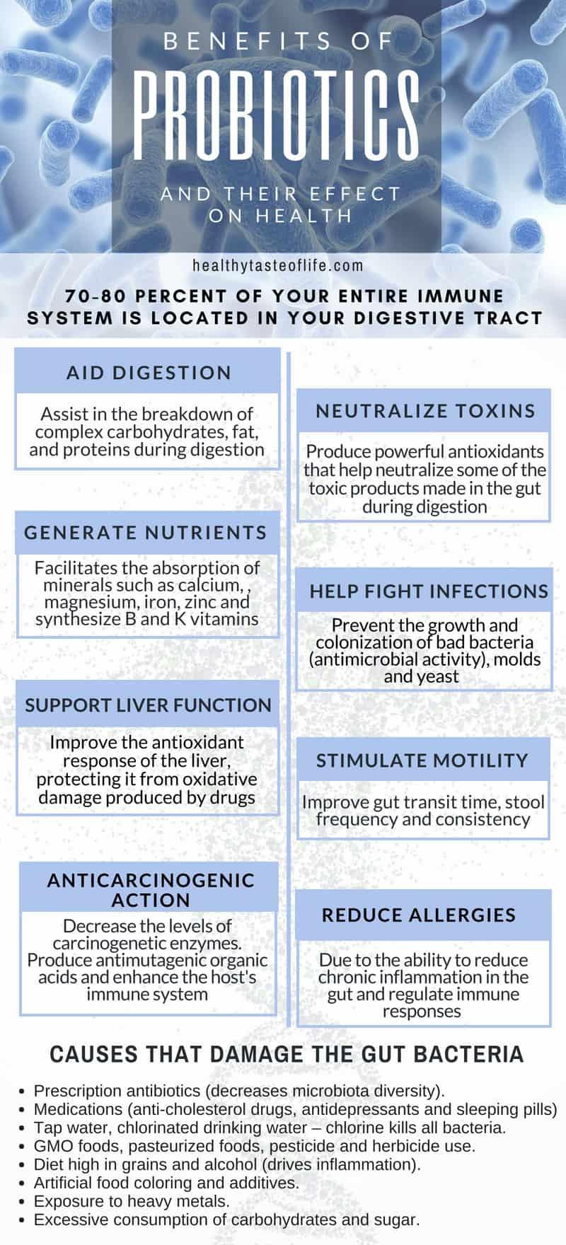 Benefits Of Probiotics Effects on Digestive Health